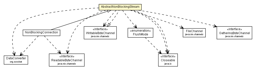 non blocking socket network sending and receiving